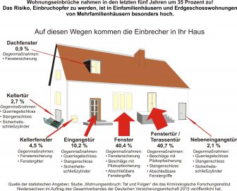 Wie kommen Einbrecher in Ihr Haus