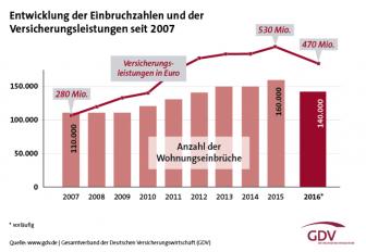 Entwicklung der Einbrüche in Deutschland